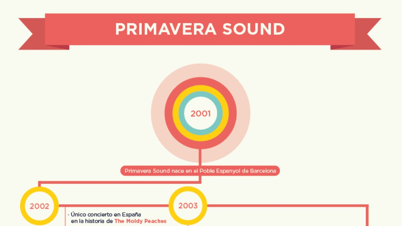 Primavera Sound resume su quince aniversario